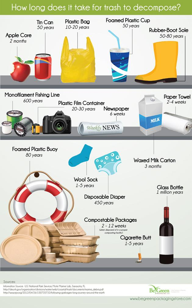 how-long-trash-decompose